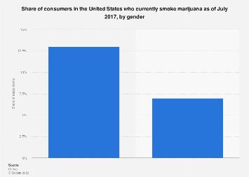 U.S. consumers who use marijuana 2017, by gender