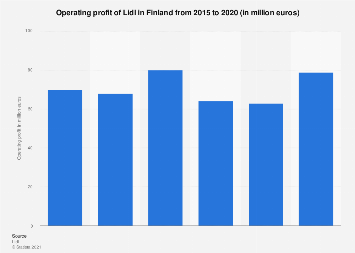 Operating profit of Lidl in Finland 2014-2017