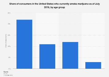 U.S. consumers who use marijuana 2017, by age group