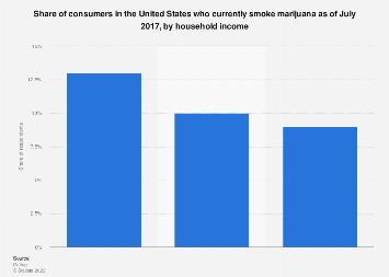 U.S. consumers who use marijuana 2017, by household income