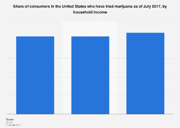 U.S. consumers who have tried marijuana 2017, by household income