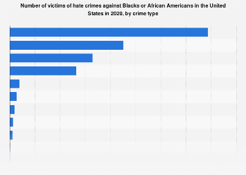 Victims of anti-Black/African American hate crimes in the U.S. by crime, 2017