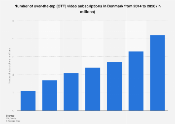 Subscribers of online OTT video services in Denmark 2011-2017