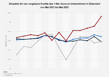 Zinsen für Neukredite (bis 1 Mio. Euro) an Unternehmen in Österreich bis Sep '17