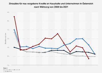 Zinsen für Neukredite an Haushalte & Unternehmen in Österreich nach Währung bis 2016