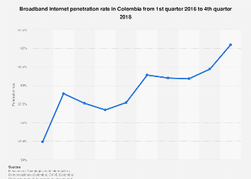 Broadband internet penetration rate in Colombia 2016-2017