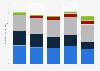 Ingresos por segmento de negocio de LG Electronics 2014-2018