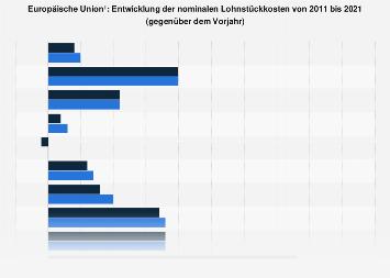 Entwicklung der nominalen Lohnstückkosten in der Europäischen Union bis 2016