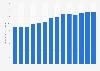Mobile internet revenue in Colombia 2016-2017