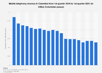 Mobile telephony revenue in Colombia 2016-2017