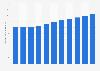 Montant des dépenses publiques des Pays-Bas 2014-2024