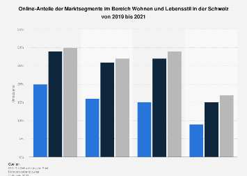 Online-Anteil am Einzelhandelsumsatz nach Warengruppen in der Schweiz bis 2017
