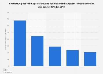 Pro-Kopf-Verbrauch von Tragetaschen in Deutschland bis 2016