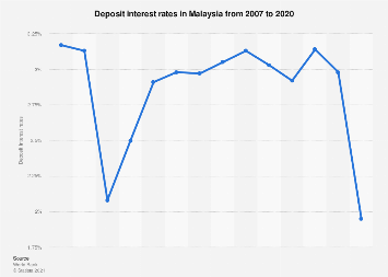 Deposit interest rates in Malaysia 2006-2018