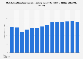 Spending in the global workplace training industry 2008-2016