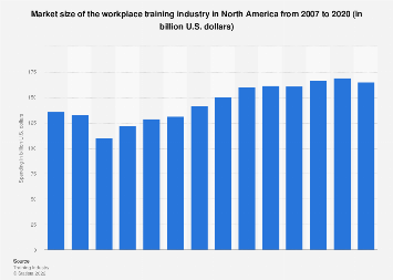 Spending in the workplace training industry in North America 2008-2018