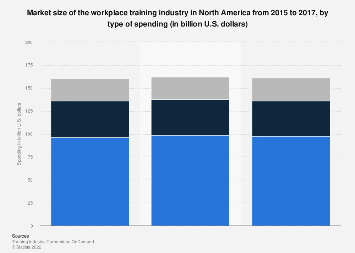 Spending in the workplace training industry in North America 2016, by type