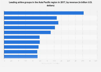 Leading Asia Pacific airlines based on revenue 2016