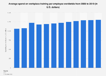 Average spend on learning and development per employee worldwide 2008-2016