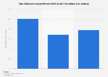 Net profit of Star Alliance 2015-2016
