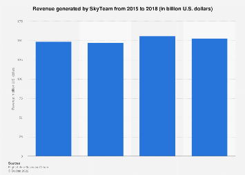 SkyTeam's revenue 2015-2017