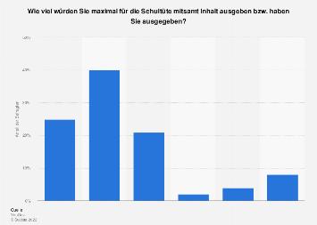 Umfrage zu den durchschnittlichen Ausgaben für eine Schultüte in Deutschland 2017
