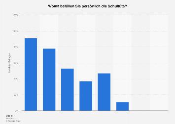 Umfrage zu dem beliebtesten Inhalt einer Schultüte in Deutschland 2017