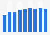 Production volume of vinyl chlorides monomers Japan 2012-2018