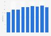 Production volume of polyvinyl chloride Japan 2012-2018