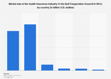 Health insurance industry market size in GCC by country 2015