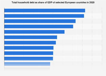 Household debt to GDP ratio in European countries 2016