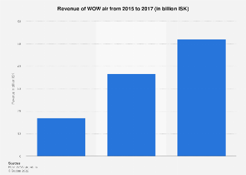 Revenue of WOW air 2015-2016