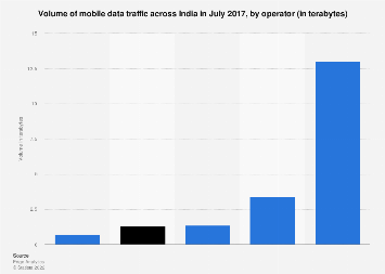 Mobile data traffic volume in India - by operator 2017