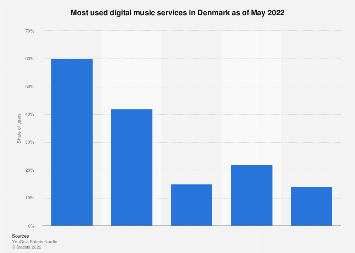 Most used digital music services in Denmark 2018