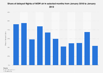 Delay rate of WOW air flights monthly 2017-2018