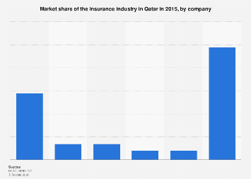 Insurance industry market share in Qatar by company 2015
