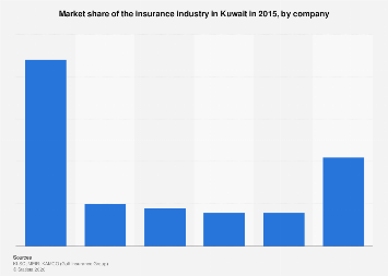 Insurance industry market share in Kuwait by company 2015