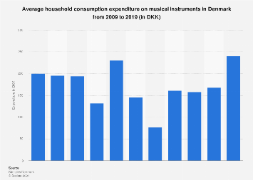 Household expenditure on musical instruments in Denmark 2005-2015