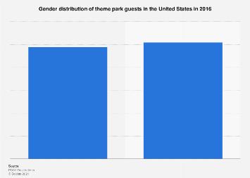Gender distribution of theme park guests in the U.S. 2016