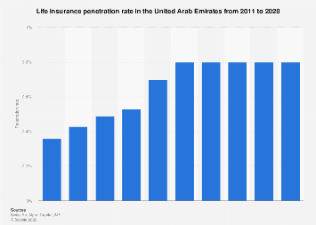 Life insurance penetration rate in the UAE 2011-2016
