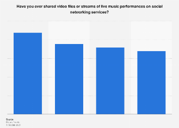 Survey on sharing videos of live music on social media in the Nordic countries 2017