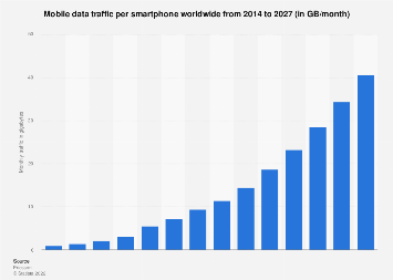 Monthly data traffic per smartphone worldwide 2014-2022