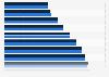 Indexwert der nominalen Lohnstückkosten in Russland  bis 2015
