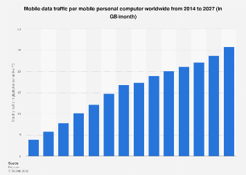 Monthly data traffic per mobile PC worldwide 2014-2022