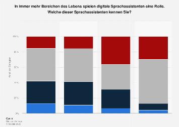 Umfrage zur Bekanntheit ausgewählter Sprachassistenten in Deutschland 2017