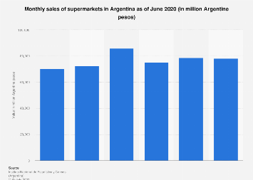 Supermarket sales value in Argentina in H1 2017