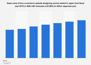 E-commerce website designing service market size in Japan 2014-2020