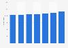 Total equity of Banque et Caisse d'Epargne de l'Etat (BCEE) 2014-2017