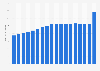 Verkaufsflächendichte der Shopping-Center in der Schweiz bis 2017