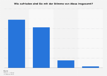 Umfrage zur Zufriedenheit mit der Stimme des digitalen Sprachassistenten Alexa 2017